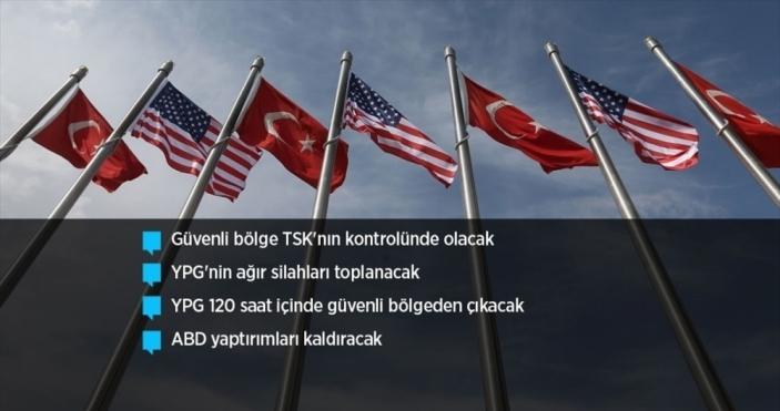 Türkiye-ABD anlaşmasının detayları