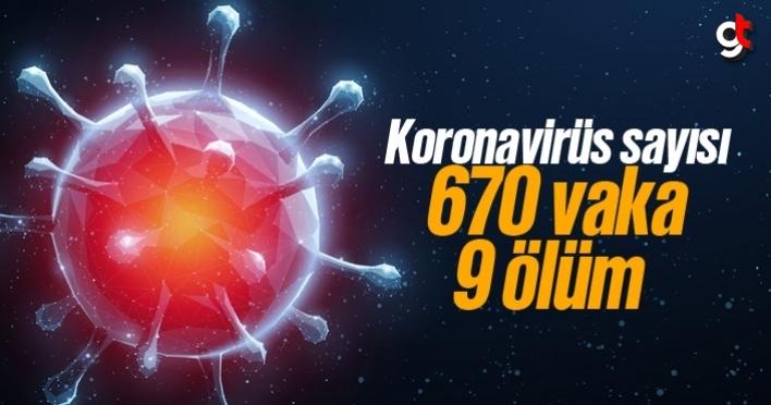 Koronavirüs vaka sayısı 670, ölüm sayısı 9 oldu
