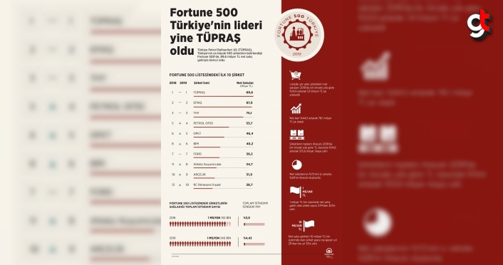 Fortune 500 Türkiye'nin lideri yine TÜPRAŞ oldu