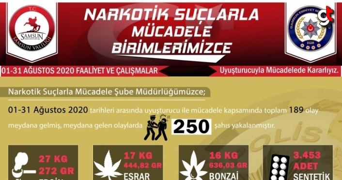 Samsun'da ağustos ayında yapılan uyuşturucu operasyonlarında 250 şüpheli yakalandı