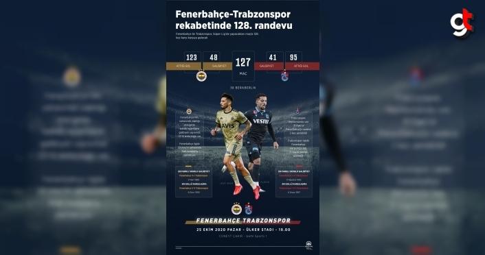 GRAFİKLİ - Fenerbahçe-Trabzonspor rekabetinde 128. randevu