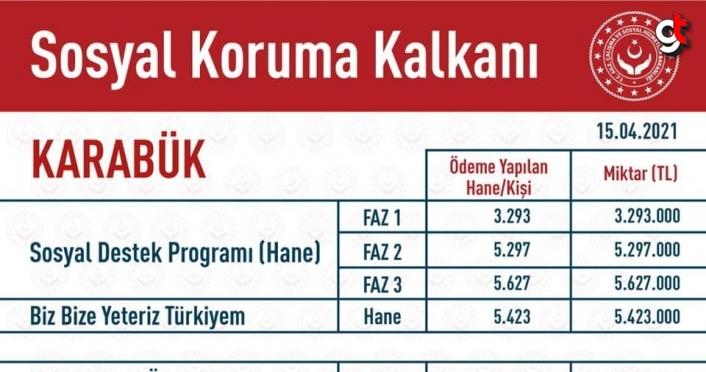 Karabük'te Sosyal Koruma Kalkanı kapsamındaki yardımlar 110 milyon lirayı aştı