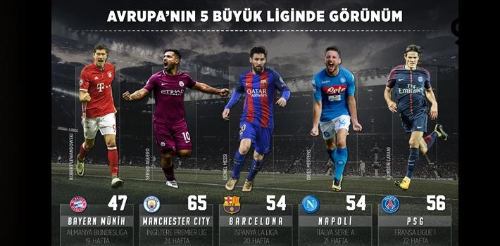 Avrupa Lig Zirvesinde Son Durum